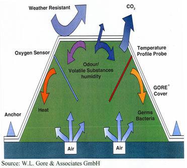 gore-diagram-sechelt