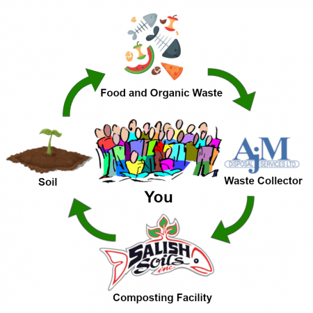 Food waste life cycle